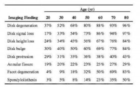 Age-specific prevalence estimates of degenerative spine imaging findings in asymptomatic patients
